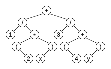 Expression tree with parentheses