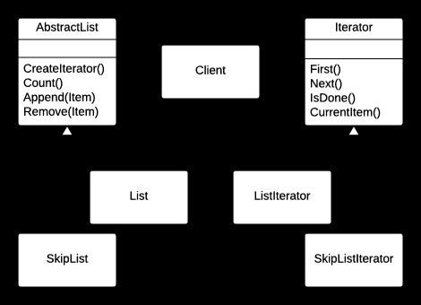 Iterator pattern principal diagram