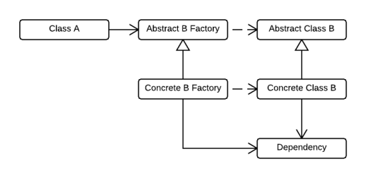 Class diagram with abstract factory