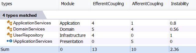 Instability metric