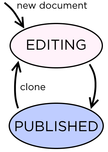 Document editing finite state machine