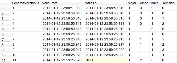 Sample Database Schema Version