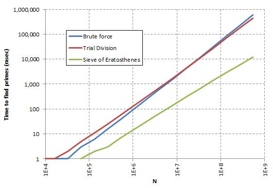 Performance of Primes Algorithms