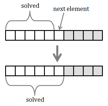 Inductive solution