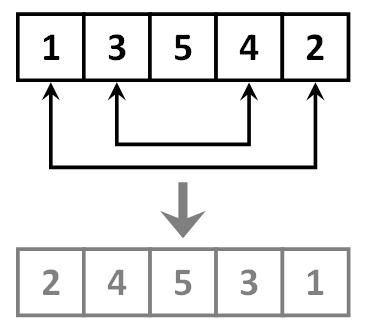 Reversing array of five elements