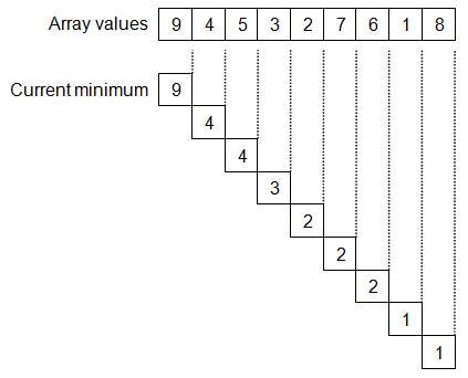 Minimum finding algorithm