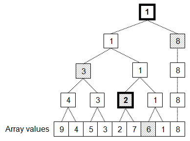 Optimized two smallest values finding algorithm